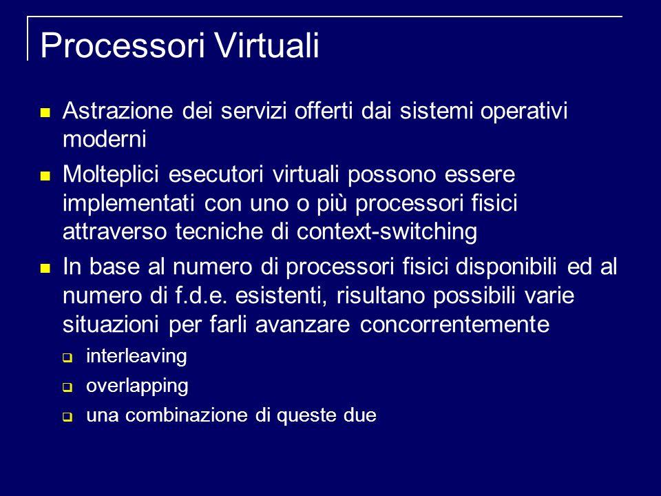 Processori Virtuali Astrazione dei servizi offerti dai sistemi operativi moderni Molteplici esecutori virtuali possono essere implementati con uno o più processori fisici attraverso tecniche di context-switching In base al numero di processori fisici disponibili ed al numero di f.d.e.