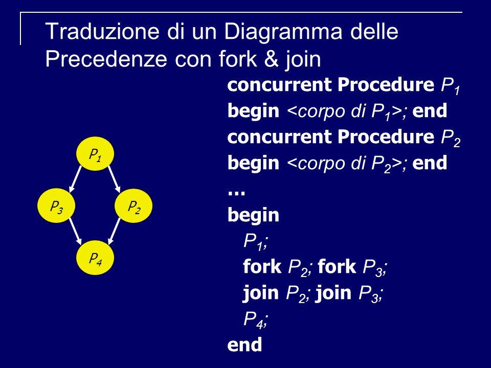 Traduzione di un Diagramma delle Precedenze con fork & join concurrent Procedure P 1 begin ; end concurrent Procedure P 2 begin ; end … begin P 1 ; fo