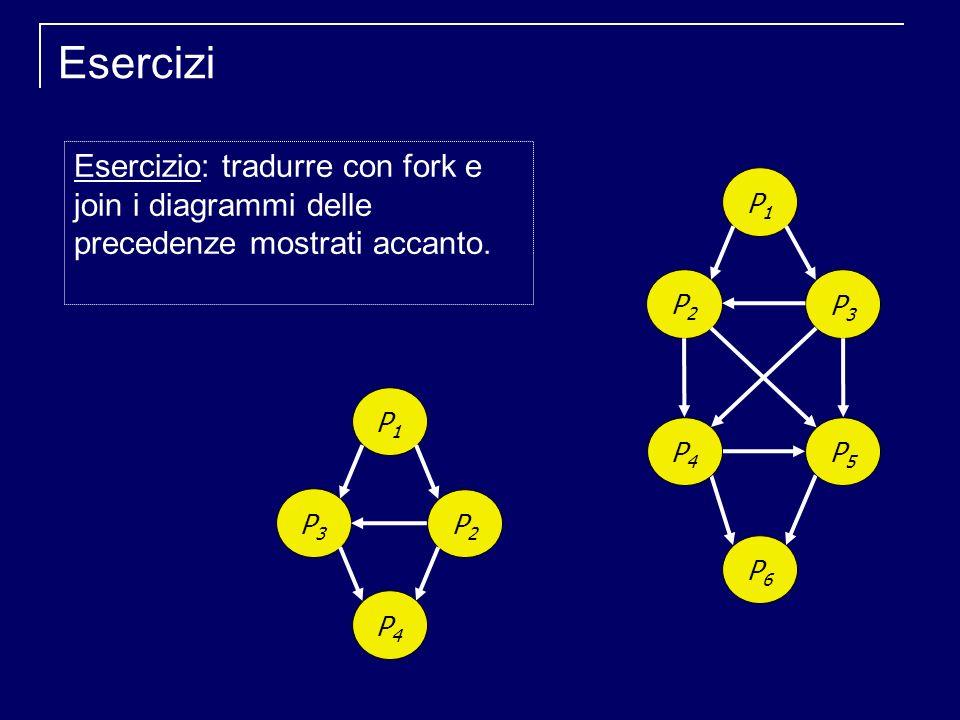 Esercizi P3P3 P2P2 P1P1 P4P4 P2P2 P3P3 P1P1 P6P6 P4P4 P5P5 Esercizio: tradurre con fork e join i diagrammi delle precedenze mostrati accanto.