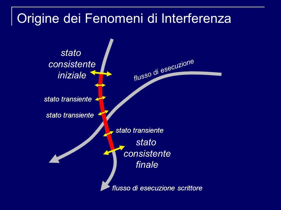 Origine dei Fenomeni di Interferenza stato consistente iniziale stato consistente finale flusso di esecuzione flusso di esecuzione scrittore stato transiente