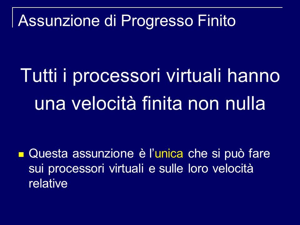 Assunzione di Progresso Finito Tutti i processori virtuali hanno una velocità finita non nulla Questa assunzione è lunica che si può fare sui processori virtuali e sulle loro velocità relative