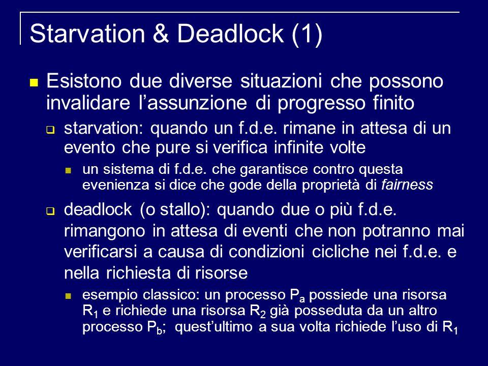 Starvation & Deadlock (1) Esistono due diverse situazioni che possono invalidare lassunzione di progresso finito starvation: quando un f.d.e.