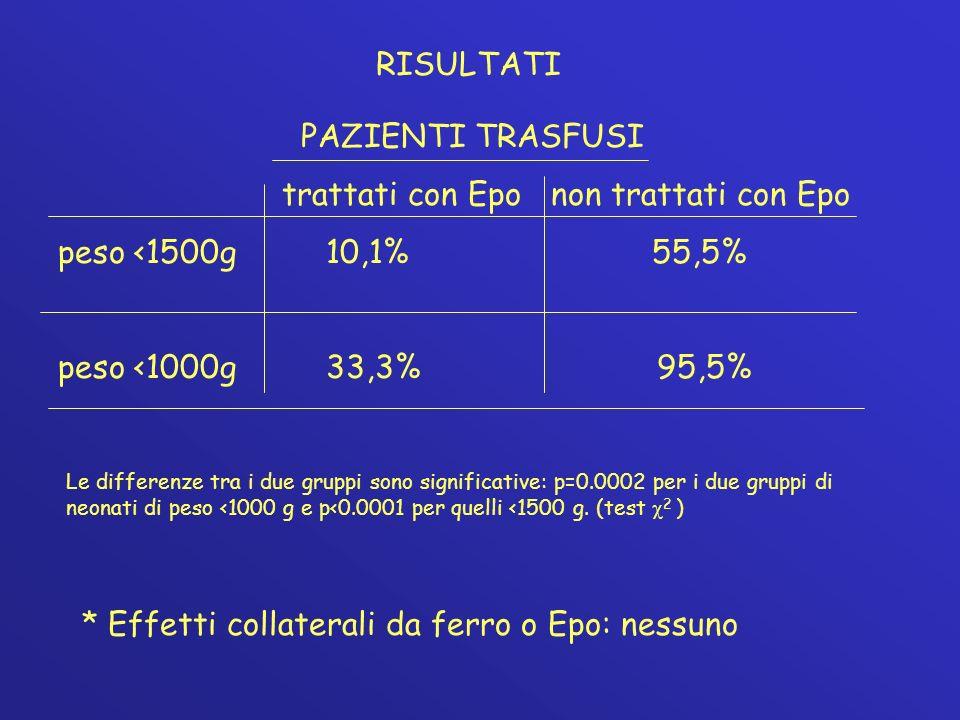 RISULTATI PAZIENTI TRASFUSI trattati con Epo non trattati con Epo peso <1500g 10,1% 55,5% peso <1000g 33,3% 95,5% * Effetti collaterali da ferro o Epo