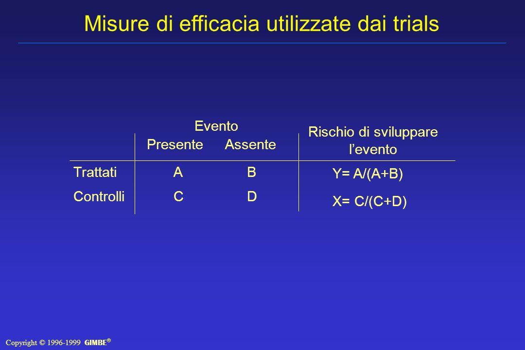 Misure di efficacia utilizzate dai trials Trattati Controlli Presente ACAC Assente BDBD Evento Rischio di sviluppare levento Y= A/(A+B) X= C/(C+D) Copyright © 1996-1999 GIMBE