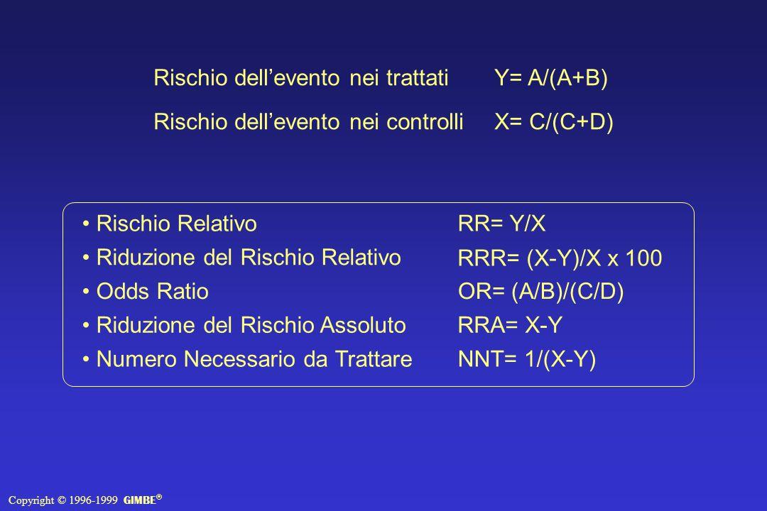 Rischio RelativoRR= Y/X Riduzione del Rischio Relativo RRR= (X-Y)/X x 100 Odds RatioOR= (A/B)/(C/D) Riduzione del Rischio AssolutoRRA= X-Y Numero Necessario da TrattareNNT= 1/(X-Y) Rischio dellevento nei trattatiY= A/(A+B) Rischio dellevento nei controlli X= C/(C+D) Copyright © 1996-1999 GIMBE