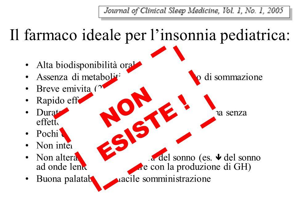 Il farmaco ideale per linsonnia pediatrica: Alta biodisponibilità orale Assenza di metaboliti bioattivi con effetto di sommazione Breve emivita (2-3 o
