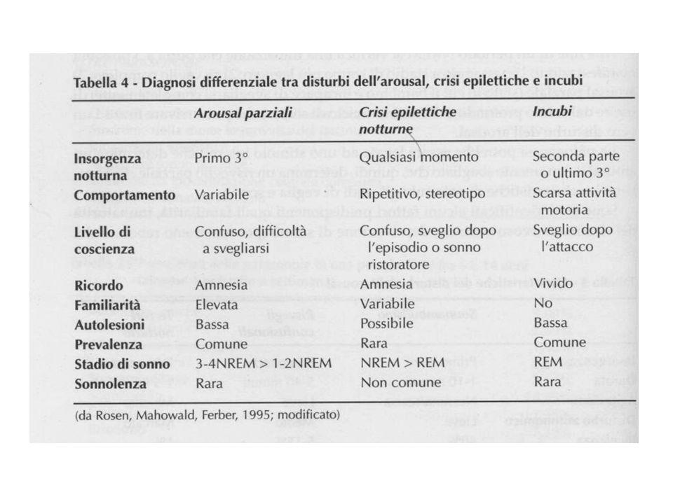 Disturbi comportamentali in sonno REM Rari nei bambini, di solito esordio in adolescenza Terapia: carbamazepina o clonazepam la sera Comportamenti complessi e violenti che si accompagnano di solito al 1° ciclo REM.