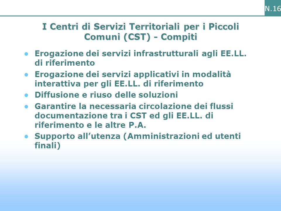 N.16 I Centri di Servizi Territoriali per i Piccoli Comuni (CST) - Compiti Erogazione dei servizi infrastrutturali agli EE.LL.