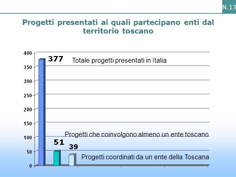 N.13 Progetti presentati ai quali partecipano enti dal territorio toscano Totale progetti presentati in Italia Progetti che coinvolgono almeno un ente toscano Progetti coordinati da un ente della Toscana 39