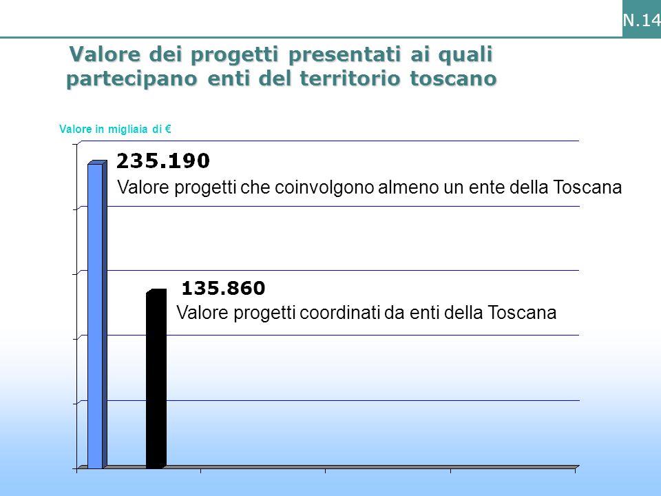 N.14 Valore dei progetti presentati ai quali partecipano enti del territorio toscano 135.860 Valore progetti che coinvolgono almeno un ente della Toscana Valore progetti coordinati da enti della Toscana Valore in migliaia di