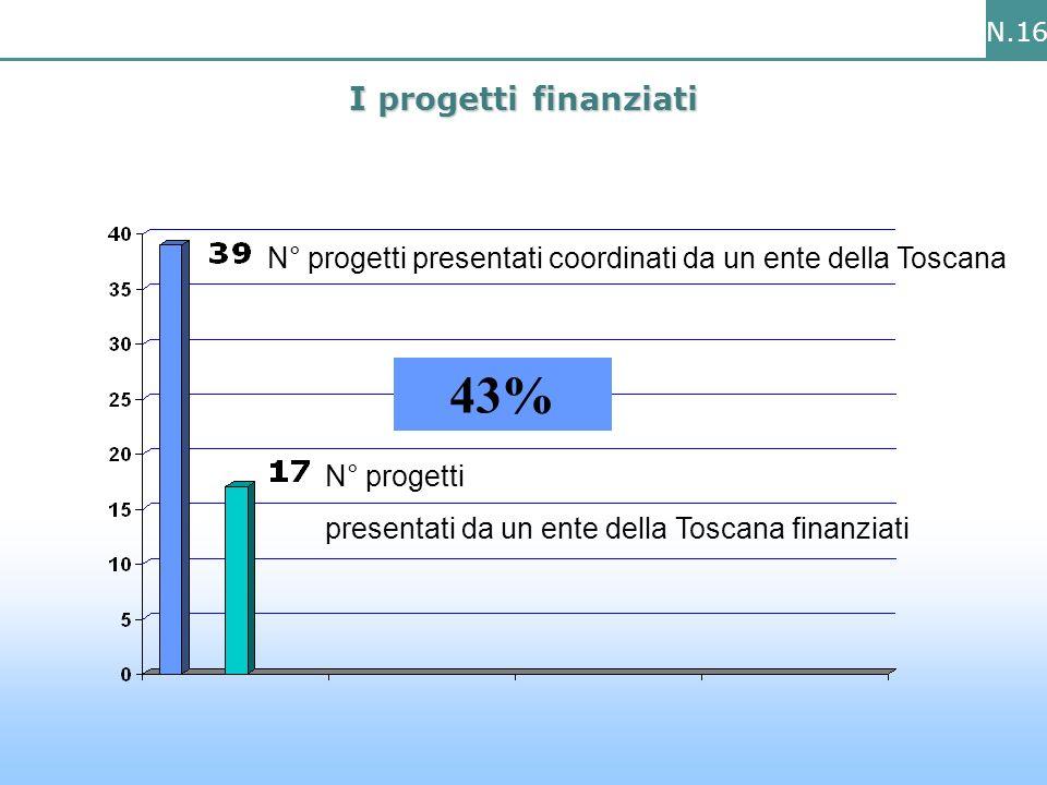 N.16 I progetti finanziati 43% N° progetti presentati coordinati da un ente della Toscana N° progetti presentati da un ente della Toscana finanziati