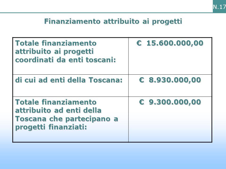 N.17 Finanziamento attribuito ai progetti Totale finanziamento attribuito ai progetti coordinati da enti toscani: 15.600.000,00 15.600.000,00 di cui ad enti della Toscana: 8.930.000,00 8.930.000,00 Totale finanziamento attribuito ad enti della Toscana che partecipano a progetti finanziati: 9.300.000,00 9.300.000,00