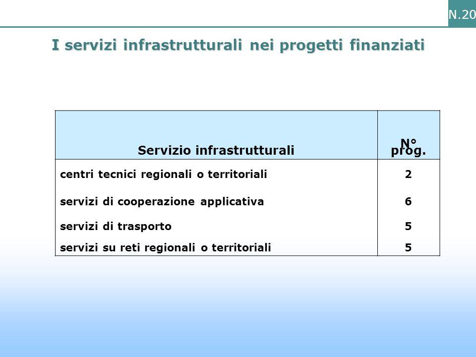 N.20 I servizi infrastrutturali nei progetti finanziati Servizio infrastrutturali N° prog.