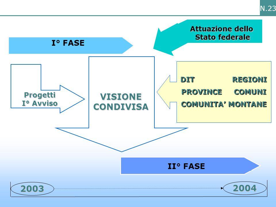 N.23 Attuazione dello Stato federale I° FASE 2003 2004 II° FASE VISIONE CONDIVISA Progetti I° Avviso DIT REGIONI PROVINCE COMUNI COMUNITA MONTANE