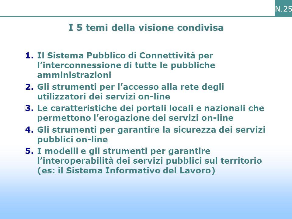 N.25 I 5 temi della visione condivisa 1.Il Sistema Pubblico di Connettività per linterconnessione di tutte le pubbliche amministrazioni 2.Gli strumenti per laccesso alla rete degli utilizzatori dei servizi on-line 3.Le caratteristiche dei portali locali e nazionali che permettono lerogazione dei servizi on-line 4.Gli strumenti per garantire la sicurezza dei servizi pubblici on-line 5.I modelli e gli strumenti per garantire linteroperabilità dei servizi pubblici sul territorio (es: il Sistema Informativo del Lavoro)