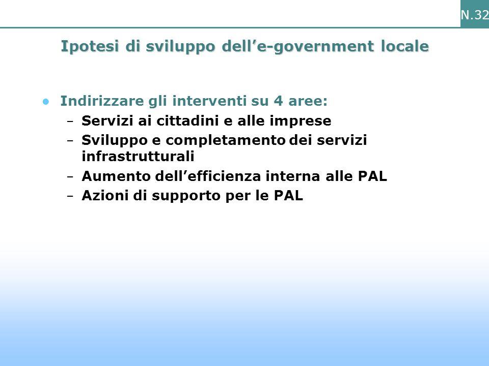 N.32 Ipotesi di sviluppo delle-government locale Indirizzare gli interventi su 4 aree: – Servizi ai cittadini e alle imprese – Sviluppo e completamento dei servizi infrastrutturali – Aumento dellefficienza interna alle PAL – Azioni di supporto per le PAL