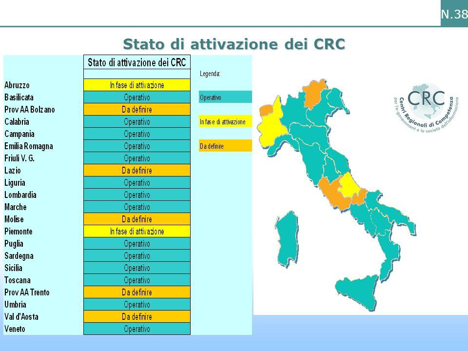N.38 Stato di attivazione dei CRC