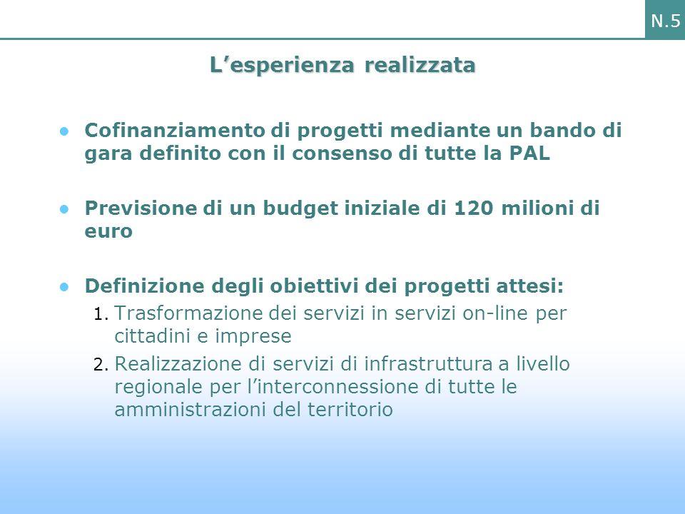 N.5 Lesperienza realizzata Cofinanziamento di progetti mediante un bando di gara definito con il consenso di tutte la PAL Previsione di un budget iniziale di 120 milioni di euro Definizione degli obiettivi dei progetti attesi: 1.