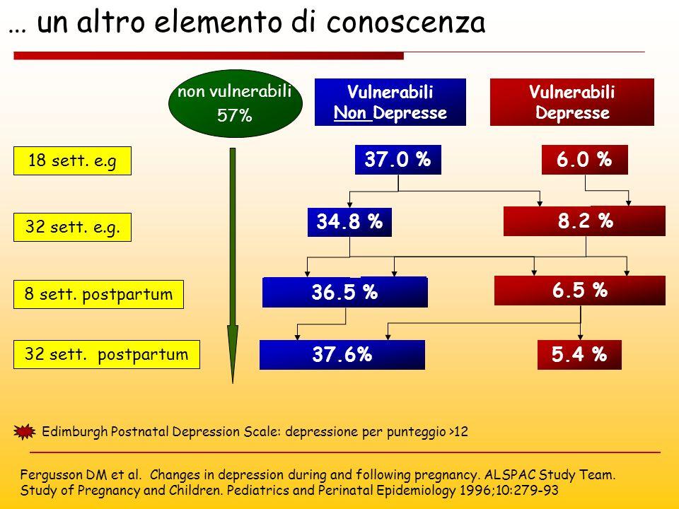 8 sett. postpartum 32 sett. e.g. 32 sett. postpartum 18 sett. e.g Vulnerabili Non Depresse 37.0 % Vulnerabili Depresse 6.0 % 34.8 % 6.0 % 2.2 % 33.4 %