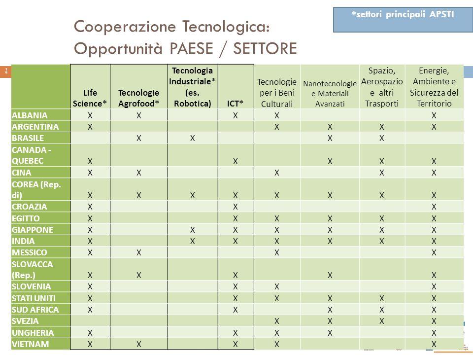 Cooperazione Tecnologica: Opportunità PAESE / SETTORE Life Science* Tecnologie Agrofood* Tecnologia Industriale* (es. Robotica)ICT* Tecnologie per i B