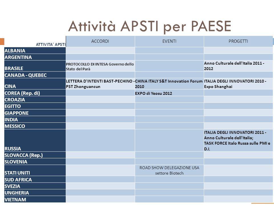 Attività APSTI per PAESE TARGET 16 ATTIVITA' APSTI ACCORDIEVENTIPROGETTI ALBANIA ARGENTINA BRASILE PROTOCOLLO DI INTESA Governo dello Stato del Parà A