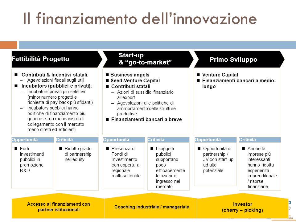 Contributi & Incentivi statali: –Agevolazioni fiscali sugli utili Incubators (pubblici e privati): –Incubators privati più selettivi (minor numero pro