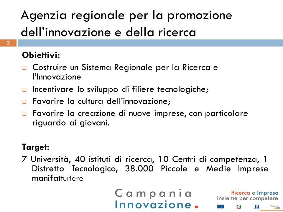 2 Obiettivi: Costruire un Sistema Regionale per la Ricerca e lInnovazione Incentivare lo sviluppo di filiere tecnologiche; Favorire la cultura dellinn