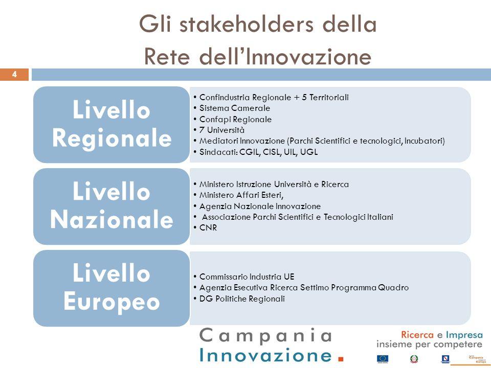 Gli stakeholders della Rete dellInnovazione 4 Confindustria Regionale + 5 Territoriali Sistema Camerale Confapi Regionale 7 Università Mediatori Innov