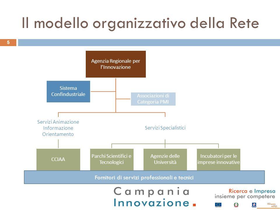 Il modello organizzativo della Rete 5 Agenzia Regionale per lInnovazione Servizi Animazione Informazione Orientamento CCIAA Servizi Specialistici Parc