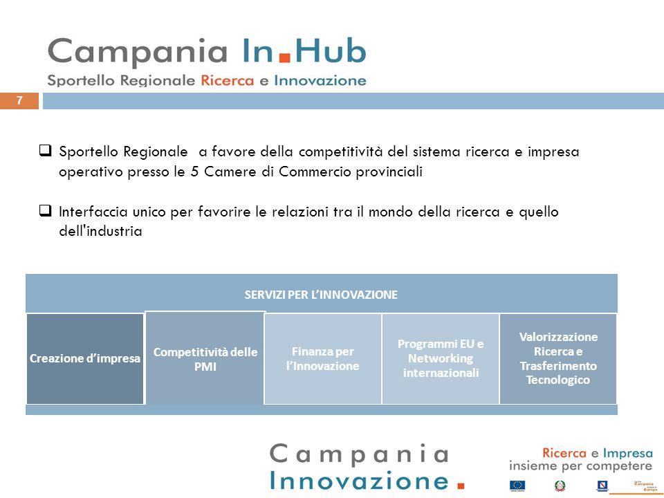 7 Sportello Regionale a favore della competitività del sistema ricerca e impresa operativo presso le 5 Camere di Commercio provinciali Interfaccia uni
