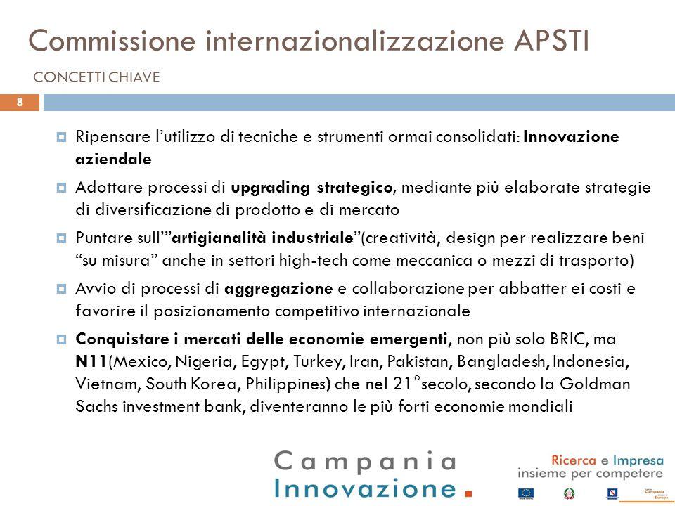 Commissione internazionalizzazione APSTI Ripensare lutilizzo di tecniche e strumenti ormai consolidati: Innovazione aziendale Adottare processi di upg