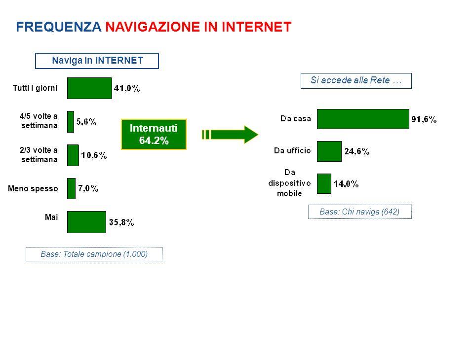 Base: Totale campione (1.000) Naviga in INTERNET Tutti i giorni 4/5 volte a settimana 2/3 volte a settimana Meno spesso Mai FREQUENZA NAVIGAZIONE IN INTERNET Si accede alla Rete … Base: Chi naviga (642) Internauti 64.2%