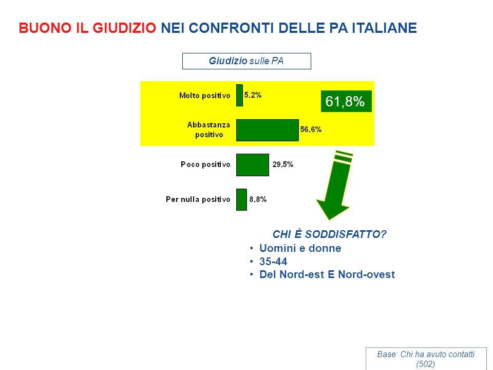 BUONO IL GIUDIZIO NEI CONFRONTI DELLE PA ITALIANE Giudizio sulle PA Base: Chi ha avuto contatti (502) 61,8% CHI È SODDISFATTO.