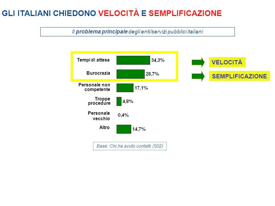BUONO IL LIVELLO DI INNOVAZIONE DELLE PA ITALIANE Base: Totale campione (1.000) Livello di innovazione delle PA: ALTO Ma CHI deve generare innovazione in Italia.