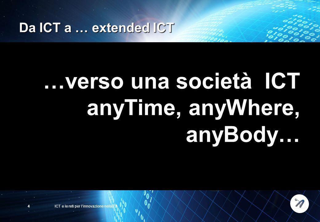 ICT e le reti per linnovazione nella PA4 Da ICT a … extended ICT …verso una società ICT anyTime, anyWhere, anyBody…