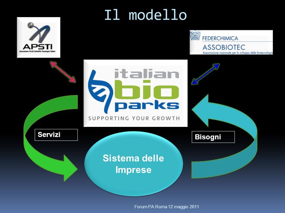 Il modello Forum PA Roma 12 maggio 2011 Sistema delle Imprese Servizi Bisogni