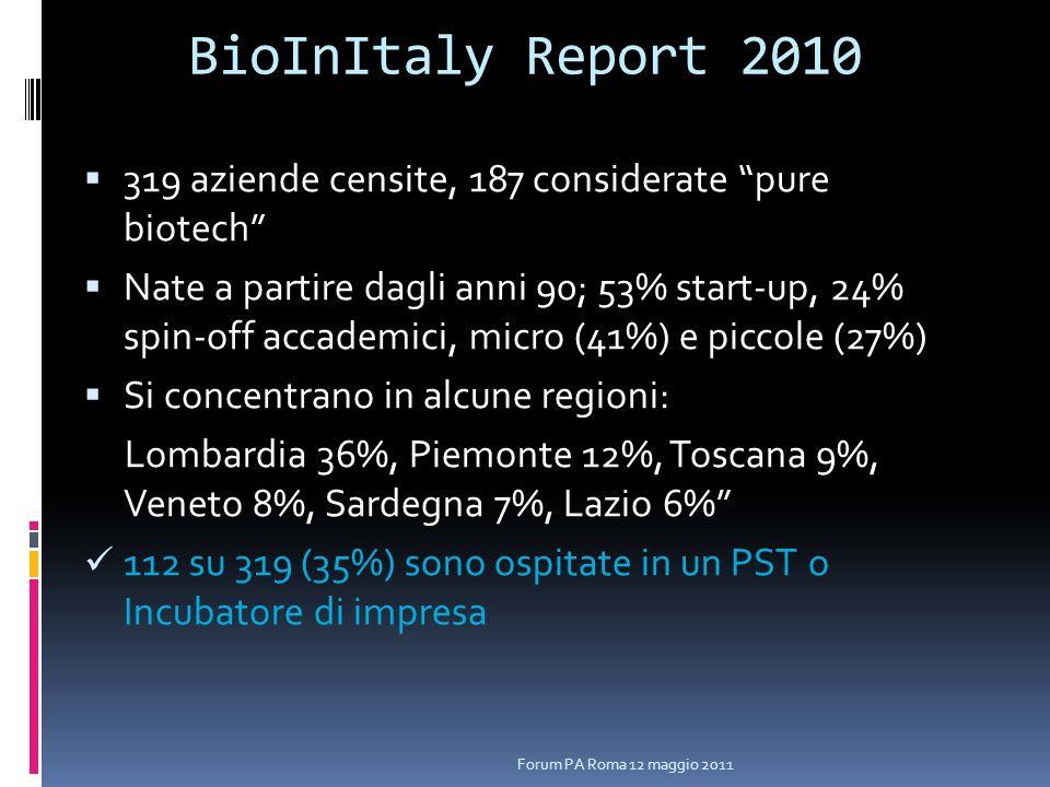 BioInItaly Report 2010 319 aziende censite, 187 considerate pure biotech Nate a partire dagli anni 90; 53% start-up, 24% spin-off accademici, micro (41%) e piccole (27%) Si concentrano in alcune regioni: Lombardia 36%, Piemonte 12%, Toscana 9%, Veneto 8%, Sardegna 7%, Lazio 6% 112 su 319 (35%) sono ospitate in un PST o Incubatore di impresa Forum PA Roma 12 maggio 2011