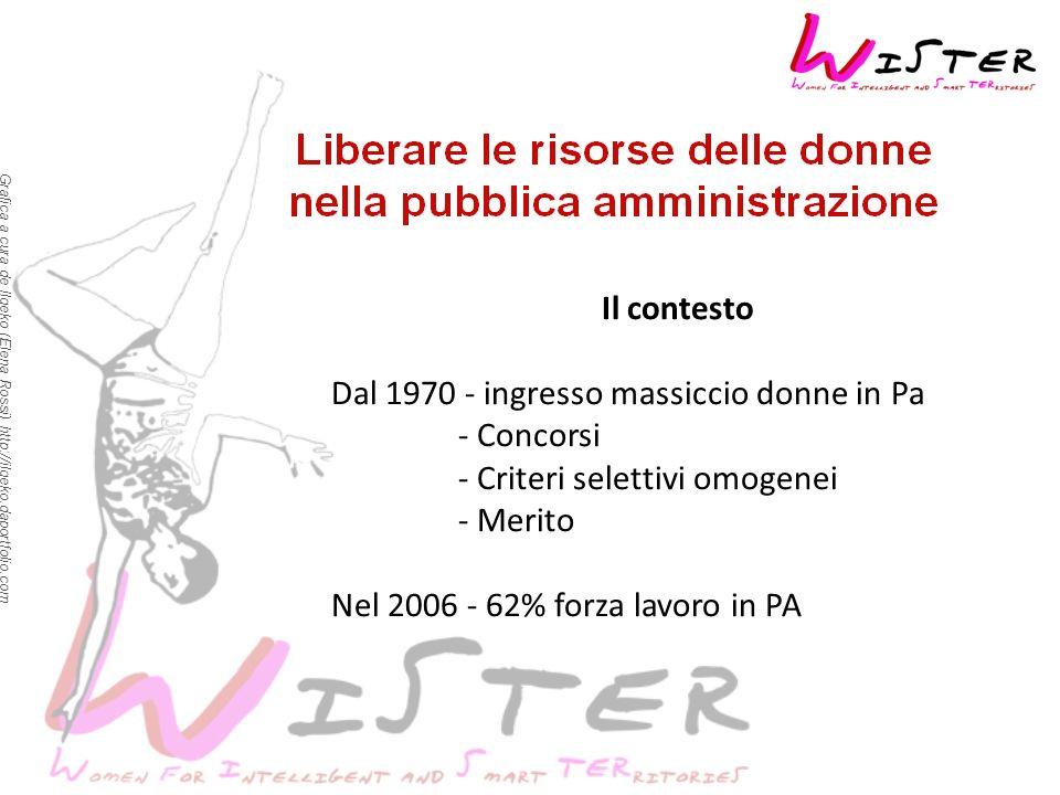 Grafica a cura de Ilgeko (Elena Rossi) http://ilgeko.daportfolio.com Il contesto Dal 1970 - ingresso massiccio donne in Pa - Concorsi - Criteri selettivi omogenei - Merito Nel 2006 - 62% forza lavoro in PA