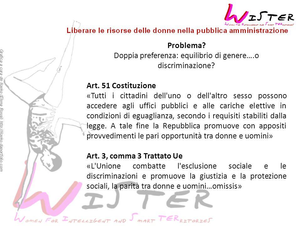 Grafica a cura de Ilgeko (Elena Rossi) http://ilgeko.daportfolio.com Problemi principali Fattore culturale Misconoscimento Visione femminismo di ritorno Mancanza co-progettazione