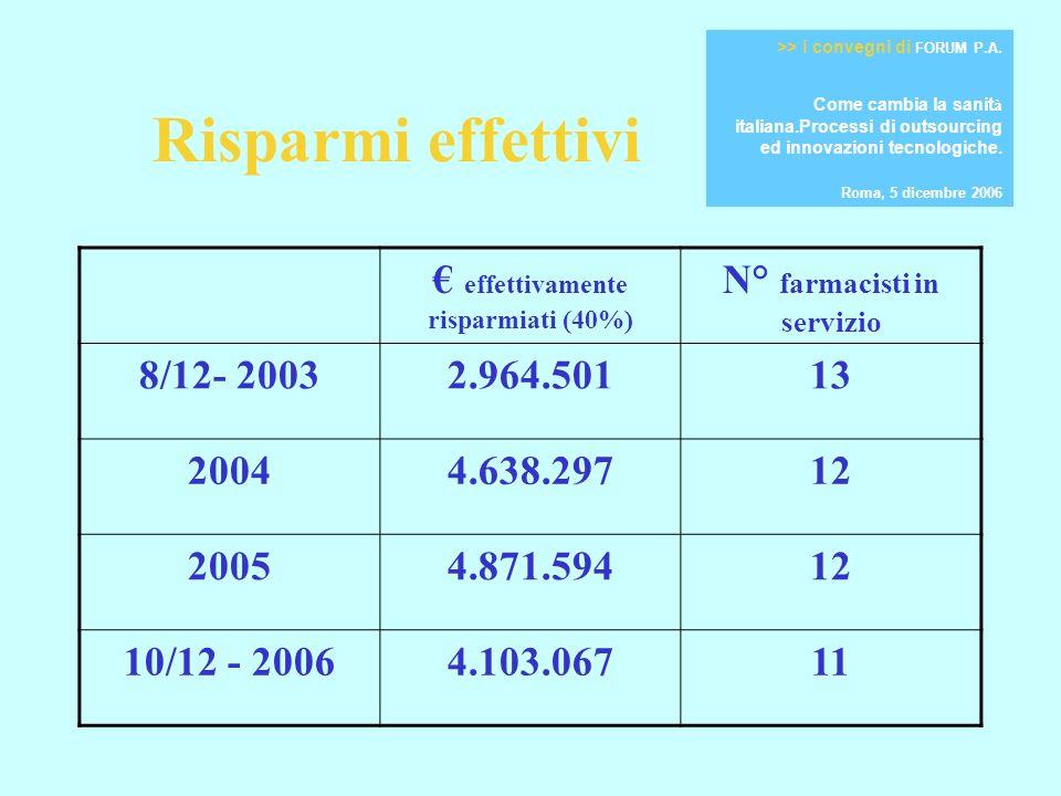 Risparmi effettivi effettivamente risparmiati (40%) N° farmacisti in servizio 8/12- 20032.964.50113 20044.638.29712 20054.871.59412 10/12 - 20064.103.06711 >> i convegni di FORUM P.A.
