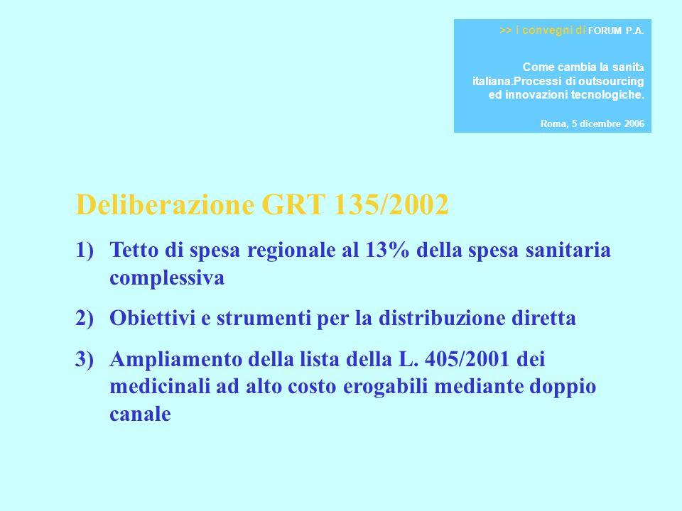 Deliberazione GRT 135/2002 1)Tetto di spesa regionale al 13% della spesa sanitaria complessiva 2)Obiettivi e strumenti per la distribuzione diretta 3)Ampliamento della lista della L.
