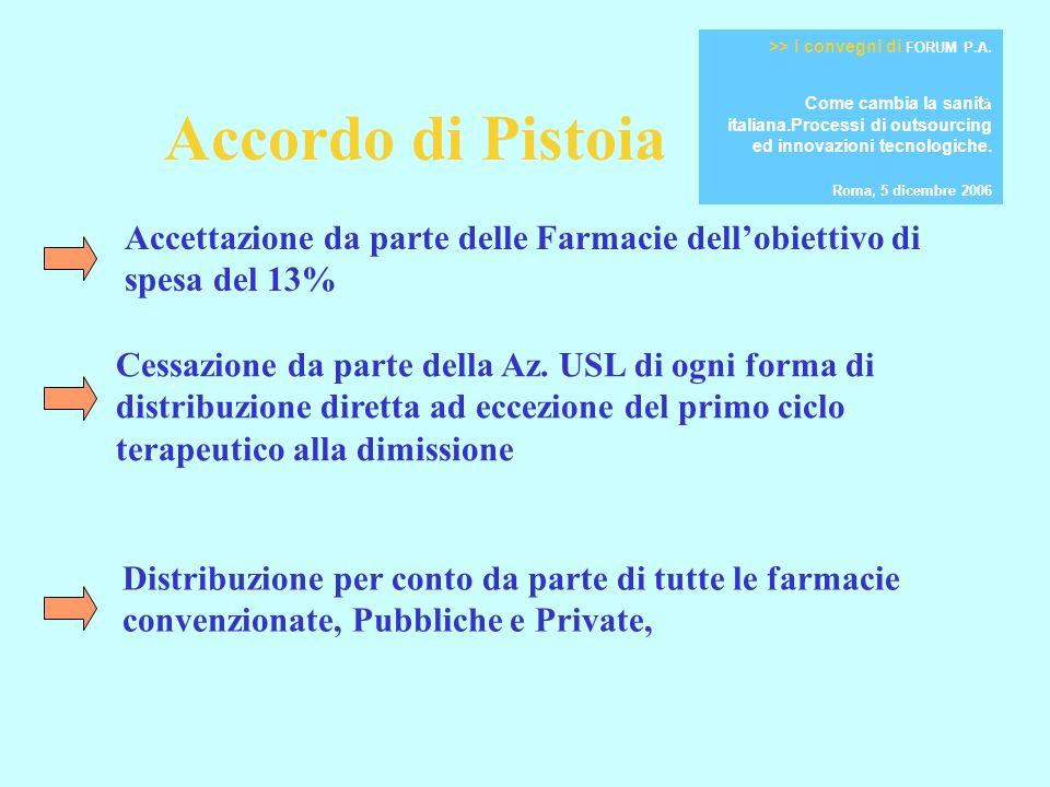 Accordo di Pistoia Accettazione da parte delle Farmacie dellobiettivo di spesa del 13% Cessazione da parte della Az.