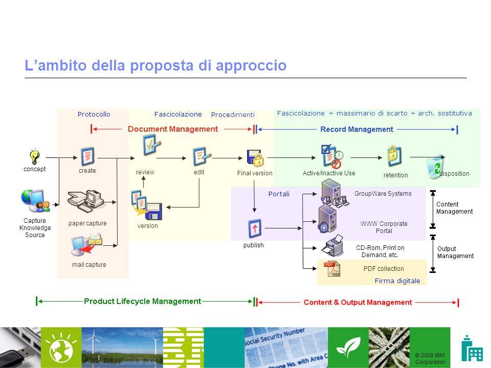 © 2009 IBM Corporation | Lambito della proposta di approccio concept Capture Knowledge Source create paper capture mail capture review version edit Fi