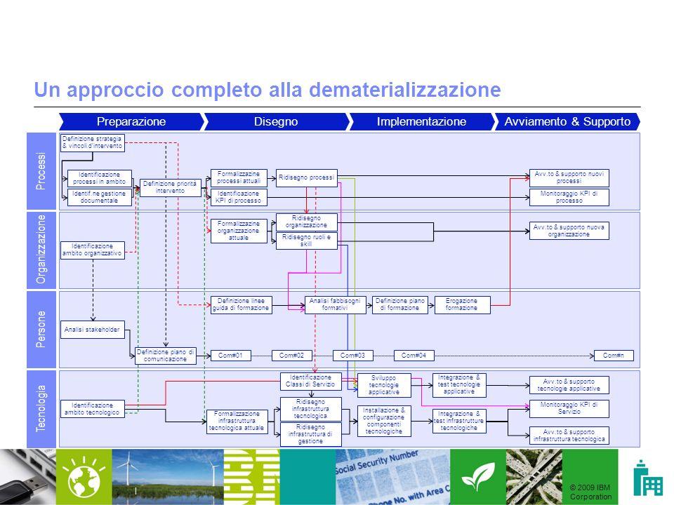 © 2009 IBM Corporation | Un approccio completo alla dematerializzazione PreparazioneDisegnoImplementazioneAvviamento & Supporto Processi Organizzazion
