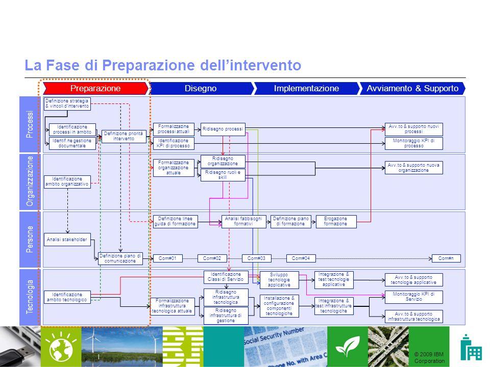 © 2009 IBM Corporation | La Fase di Preparazione dellintervento PreparazioneDisegnoImplementazioneAvviamento & Supporto Processi Organizzazione Person