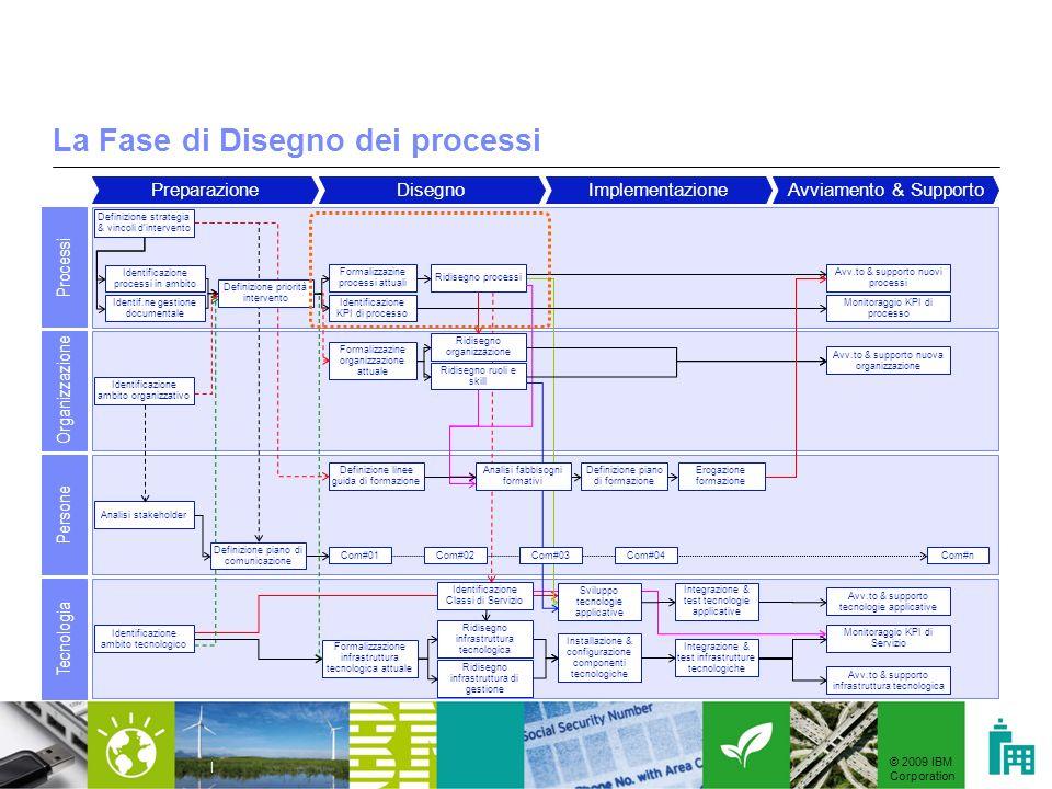 © 2009 IBM Corporation | La Fase di Disegno dei processi PreparazioneDisegnoImplementazioneAvviamento & Supporto Processi Organizzazione Persone Tecno