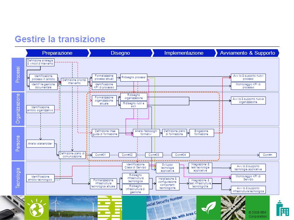 © 2009 IBM Corporation | Gestire la transizione PreparazioneDisegnoImplementazioneAvviamento & Supporto Processi Organizzazione Persone Tecnologia Ide