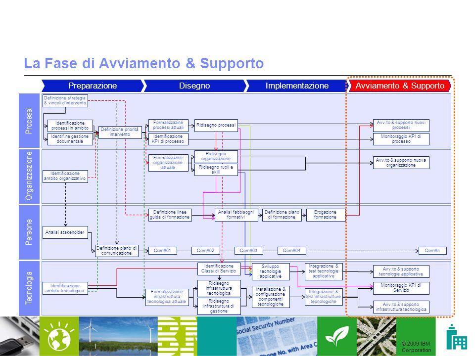 © 2009 IBM Corporation | La Fase di Avviamento & Supporto PreparazioneDisegnoImplementazioneAvviamento & Supporto Processi Organizzazione Persone Tecn