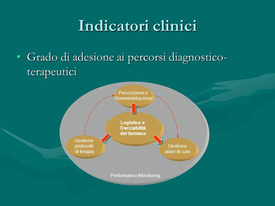 Indicatori clinici Grado di adesione ai percorsi diagnostico- terapeuticiGrado di adesione ai percorsi diagnostico- terapeutici Gestione protocolli di terapia Prescrizione e Somministrazione Gestione piani di cura Performance Monitoring Logistica e Tracciabilità del farmaco