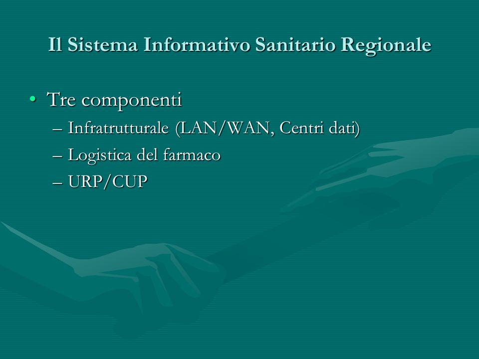 Il Sistema Informativo Sanitario Regionale Tre componentiTre componenti –Infratrutturale (LAN/WAN, Centri dati) –Logistica del farmaco –URP/CUP